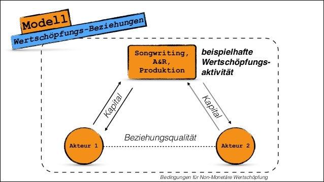 Songwriting, A&R, Produktion Modell Wertschöpfungs-Beziehungen Akteur 1 Akteur 2 Beziehungsqualität Kapital Kapital Beding...