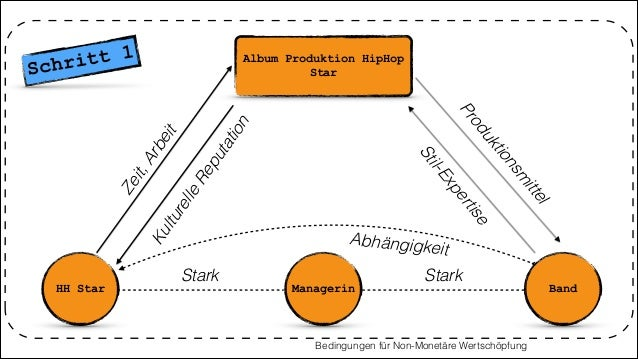 Album Produktion HipHop Star HH Star Managerin Produktionsm ittel KulturelleReputation Stark Bedingungen für Non-Monetäre ...