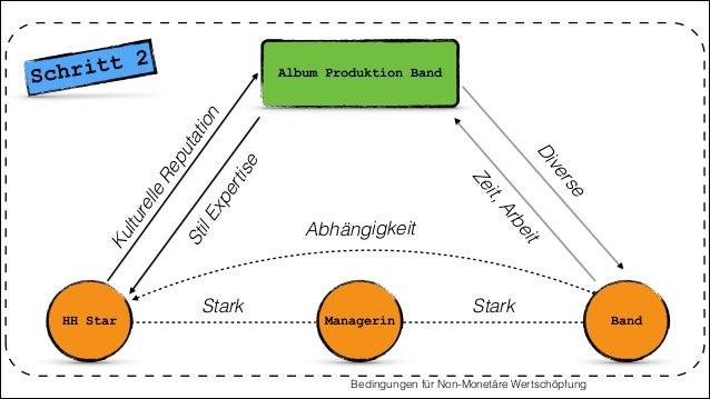 Album Produktion Band HH Star Managerin Diverse StilExpertise Stark Bedingungen für Non-Monetäre Wertschöpfung Band Stark ...