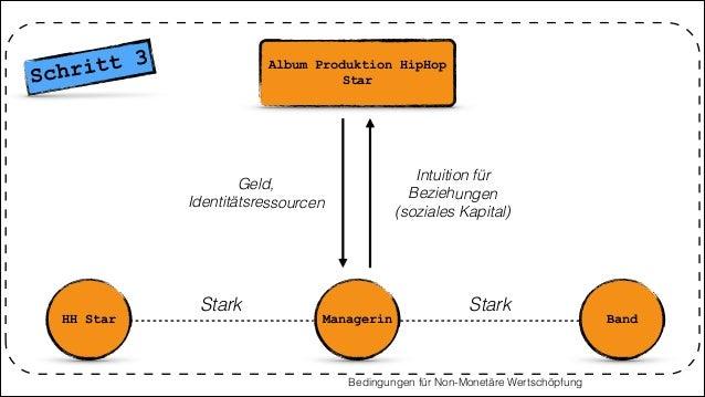 Album Produktion HipHop Star HH Star Managerin Stark Bedingungen für Non-Monetäre Wertschöpfung Band Stark Intuition für B...