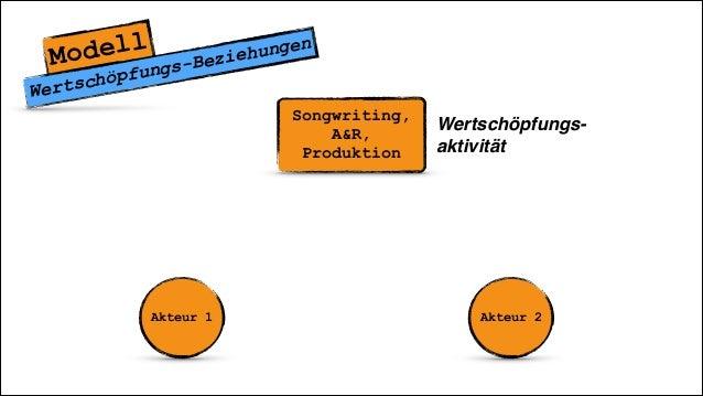 Songwriting, A&R, Produktion Modell Wertschöpfungs-Beziehungen Akteur 1 Akteur 2 Wertschöpfungs- aktivität