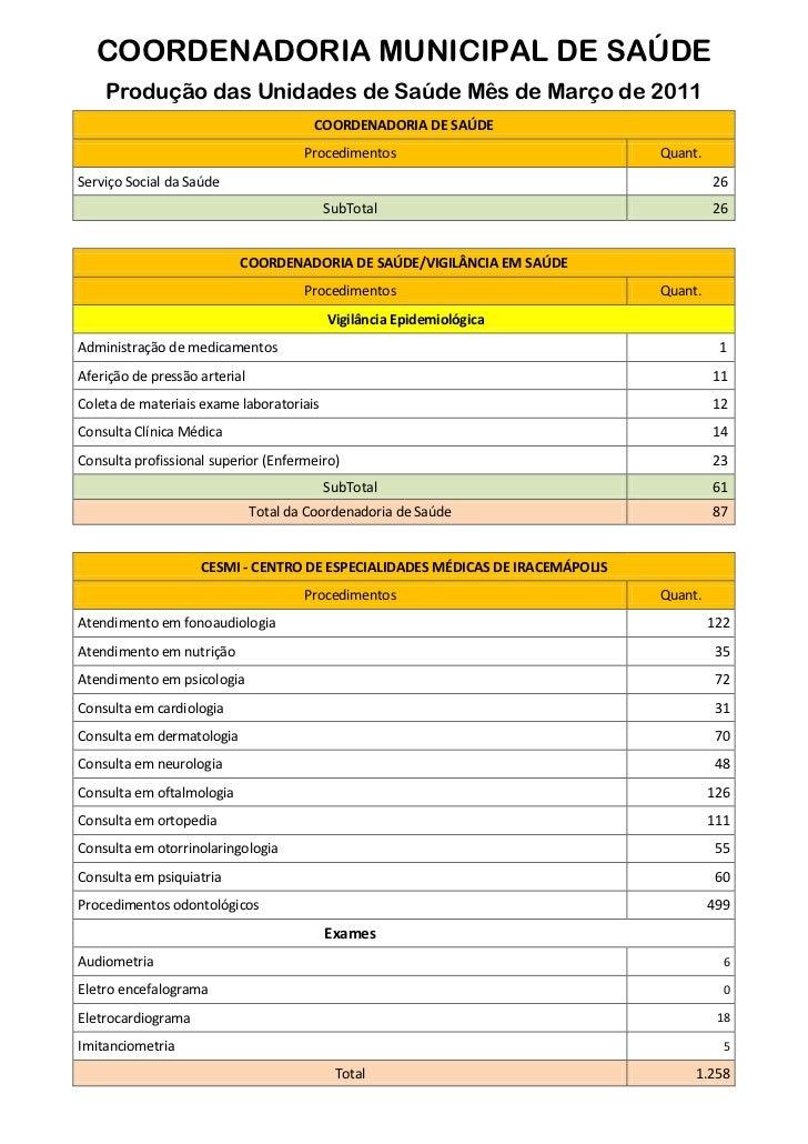 COORDENADORIA MUNICIPAL DE SAÚDE    Produção das Unidades de Saúde Mês de Março de 2011                                   ...