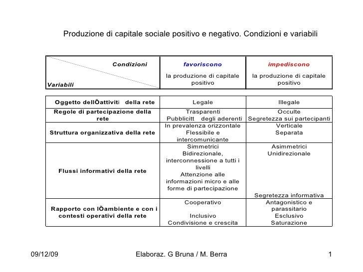 Produzione di capitale sociale positivo e negativo. Condizioni e variabili