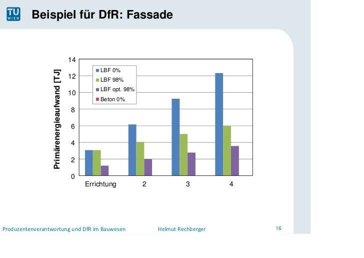 Beispiel für DfR: Fassade                                              14                  Primärenergieaufwand [TJ]      ...