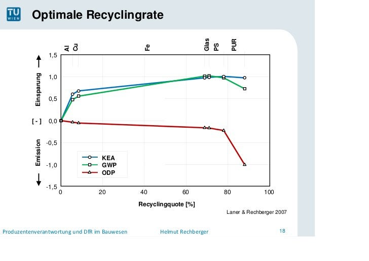 Optimale Recyclingrate                                                                     Glas                           ...