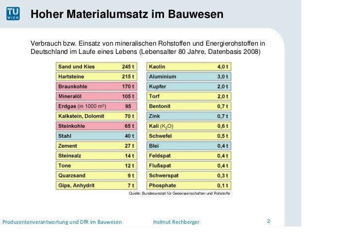 Hoher Materialumsatz im Bauwesen          Verbrauch bzw. Einsatz von mineralischen Rohstoffen und Energierohstoffen in    ...