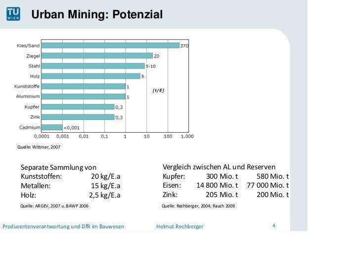Urban Mining: Potenzial     Quelle:Wittmer,2007      SeparateSammlungvon                     VergleichzwischenALun...