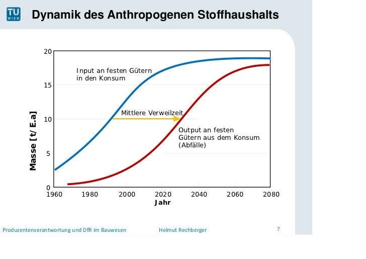 Dynamik des Anthropogenen Stoffhaushalts                         20                                Input an festen Gütern ...