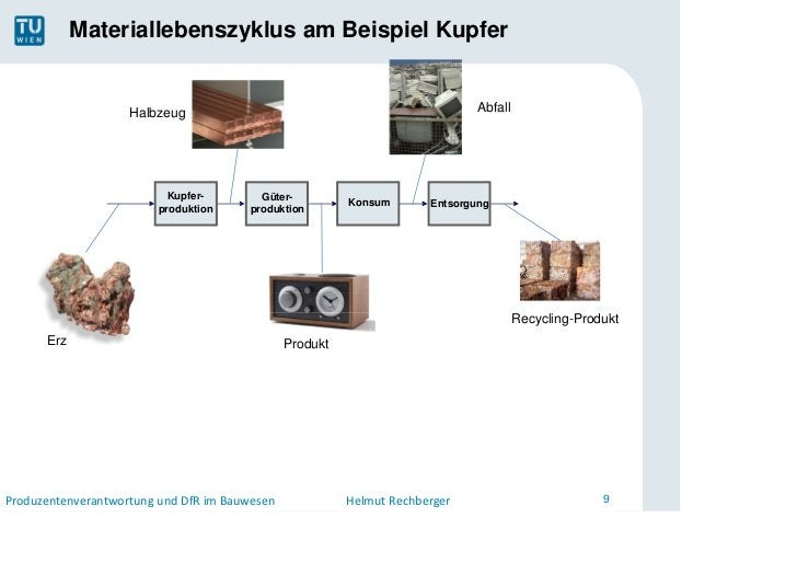Materiallebenszyklus am Beispiel Kupfer                    Halbzeug                                                  Abfal...