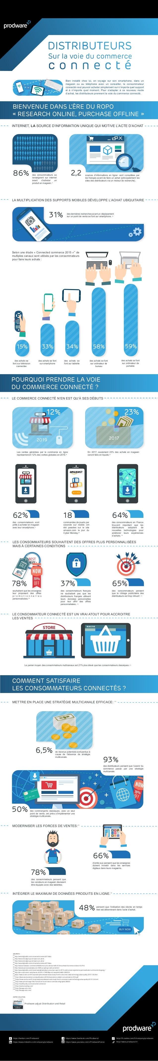 (1) http://www.digitaslbi.com/connectedcommerce2015data (4) http://www.digitaslbi.com/connectedcommerce2015data (5) http:/...