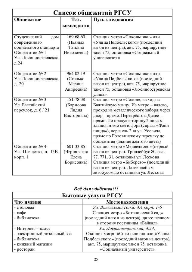 Дневник первокурсника РГСУ до года  Факультет Охраны труда и занятости 25 25 Список общежитий РГСУ