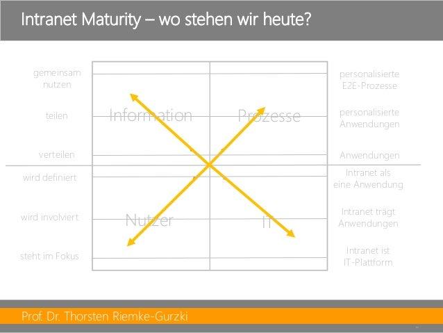 Prof. Dr. Thorsten Riemke-Gurzki  11  Intranet Maturity–wo stehen wir heute?  Information  Prozesse  Nutzer  IT  verteilen...