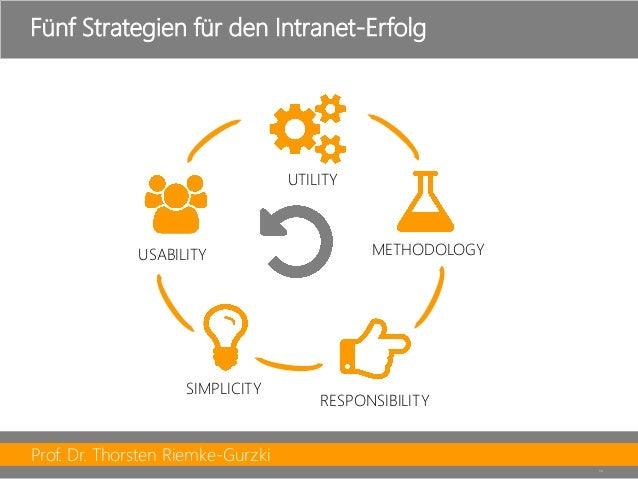 Prof. Dr. Thorsten Riemke-Gurzki  13  Fünf Strategien für den Intranet-Erfolg  METHODOLOGY  RESPONSIBILITY  SIMPLICITY  US...