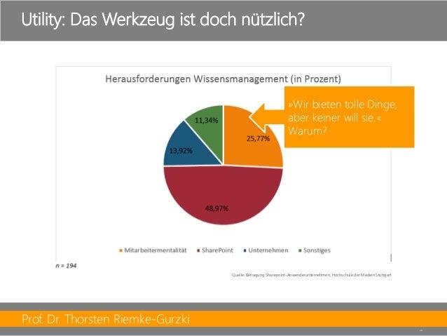 Prof. Dr. Thorsten Riemke-Gurzki  20  Utility: Das Werkzeug ist doch nützlich?  Quelle: Befragung Sharepoint-Anwenderunter...