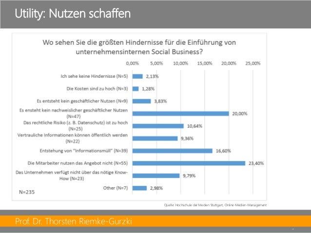 Prof. Dr. Thorsten Riemke-Gurzki  24  Utility: Nutzen schaffen  Quelle: Hochschule der Medien Stuttgart, Online-Medien-Man...