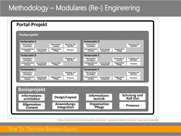 Prof. Dr. Thorsten Riemke-Gurzki  35  Methodology–Modulares (Re-) Engineering  Riemke-Gurzki (2014): Unternehmensportale u...