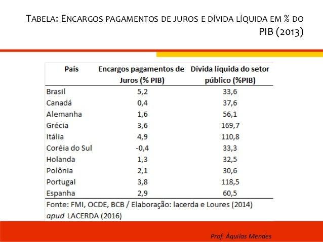TABELA: ENCARGOS PAGAMENTOS DE JUROS E DÍVIDA LÍQUIDA EM % DO PIB (2013) Prof. Áquilas Mendes