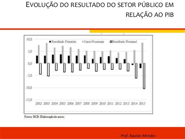 EVOLUÇÃO DO RESULTADO DO SETOR PÚBLICO EM RELAÇÃO AO PIB Prof. Áquilas Mendes