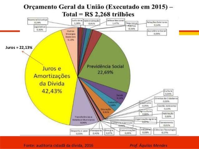 Fonte: auditoria cidadã da dívida, 2016 Prof. Áquilas Mendes Juros = 22,13%