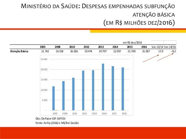 MINISTÉRIO DA SAÚDE: DESPESAS EMPENHADAS SUBFUNÇÃO ATENÇÃO BÁSICA (EM R$ MILHÕES DEZ/2016) em R$dez/2016 2005 2008 2010 20...