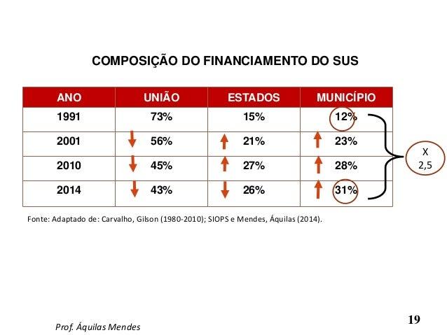 19 COMPOSIÇÃO DO FINANCIAMENTO DO SUS ANO UNIÃO ESTADOS MUNICÍPIO 1991 73% 15% 12% 2001 56% 21% 23% 2010 45% 27% 28% 2014 ...