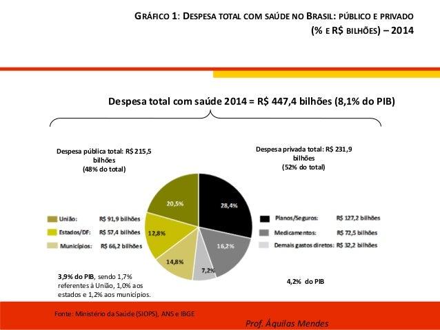 GRÁFICO 1: DESPESA TOTAL COM SAÚDE NO BRASIL: PÚBLICO E PRIVADO (% E R$ BILHÕES) – 2014 Despesa total com saúde 2014 = R$ ...