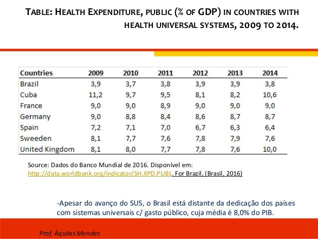 TABLE: HEALTH EXPENDITURE, PUBLIC (% OF GDP) IN COUNTRIES WITH HEALTH UNIVERSAL SYSTEMS, 2009 TO 2014. Source: Dados do Ba...