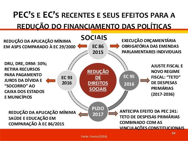 PEC'S E EC'S RECENTES E SEUS EFEITOS PARA A REDUÇÃO DO FINANCIAMENTO DAS POLÍTICAS SOCIAIS REDUÇÃO DE DIREITOS SOCIAIS EC ...