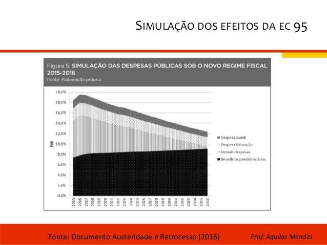 SIMULAÇÃO DOS EFEITOS DA EC 95 Fonte: Documento Austeridade e Retrocesso (2016) Prof. Áquilas Mendes