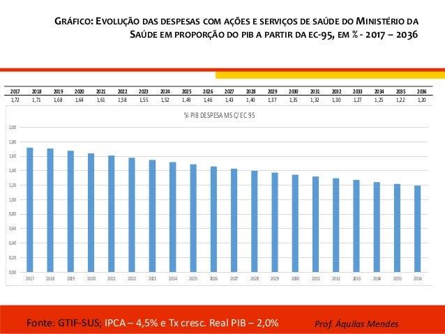 GRÁFICO: EVOLUÇÃO DAS DESPESAS COM AÇÕES E SERVIÇOS DE SAÚDE DO MINISTÉRIO DA SAÚDE EM PROPORÇÃO DO PIB A PARTIR DA EC-95,...