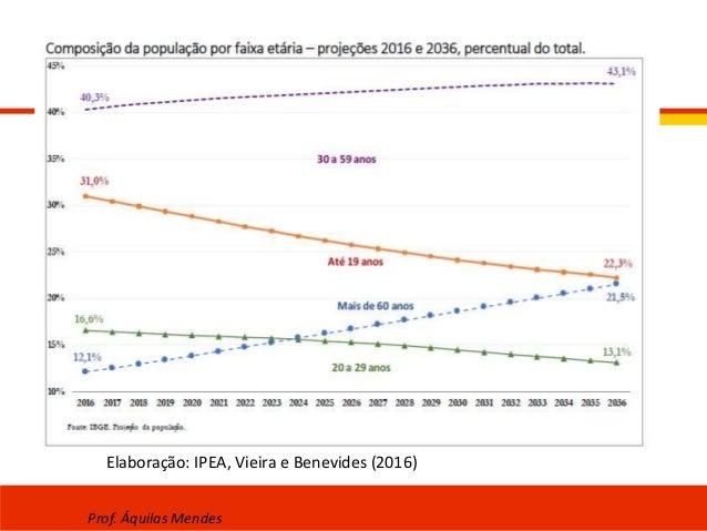 Elaboração: IPEA, Vieira e Benevides (2016) Prof. Áquilas Mendes