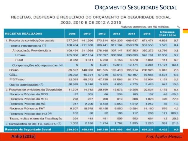 ORÇAMENTO SEGURIDADE SOCIAL Anfip (2016) Prof. Áquilas Mendes