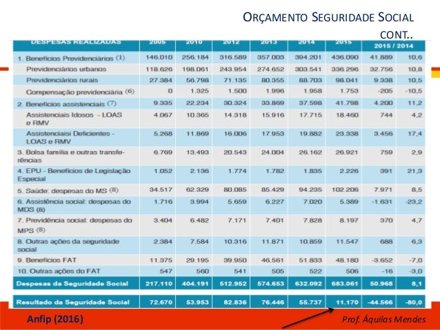 ORÇAMENTO SEGURIDADE SOCIAL CONT.. Anfip (2016) Prof. Áquilas Mendes