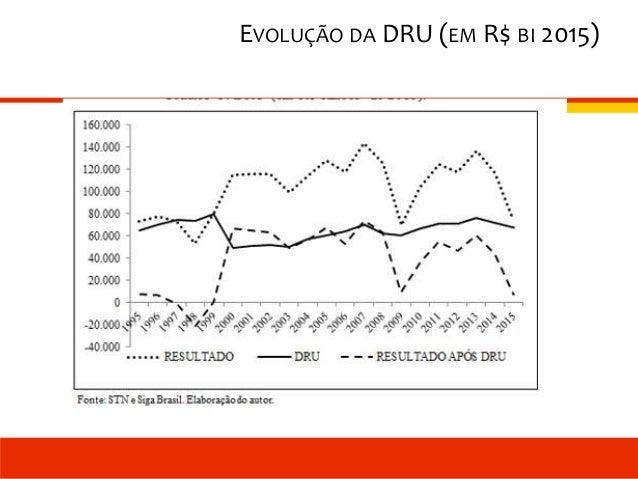 EVOLUÇÃO DA DRU (EM R$ BI 2015)
