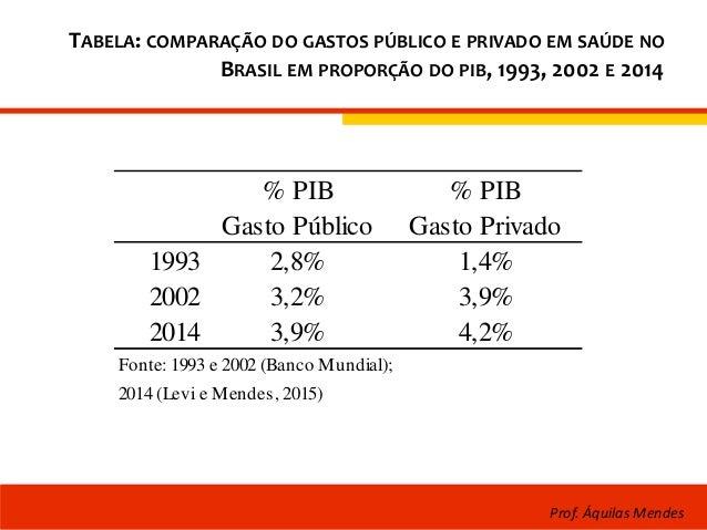 TABELA: COMPARAÇÃO DO GASTOS PÚBLICO E PRIVADO EM SAÚDE NO BRASIL EM PROPORÇÃO DO PIB, 1993, 2002 E 2014 % PIB % PIB Gasto...
