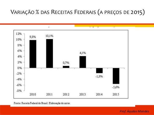 VARIAÇÃO % DAS RECEITAS FEDERAIS (A PREÇOS DE 2015) Prof. Áquilas Mendes