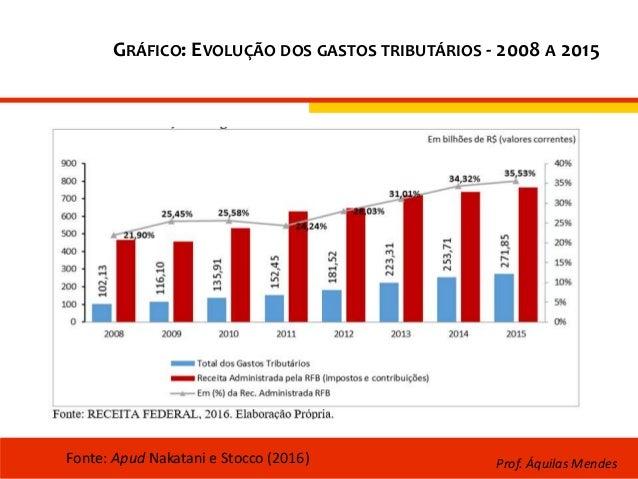 GRÁFICO: EVOLUÇÃO DOS GASTOS TRIBUTÁRIOS - 2008 A 2015 Fonte: Apud Nakatani e Stocco (2016) Prof. Áquilas Mendes