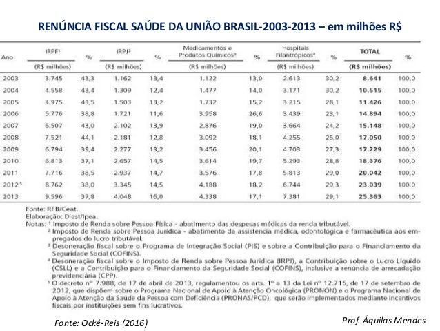 RENÚNCIA FISCAL SAÚDE DA UNIÃO BRASIL-2003-2013 – em milhões R$ Fonte: Ocké-Reis (2016) Prof. Áquilas Mendes