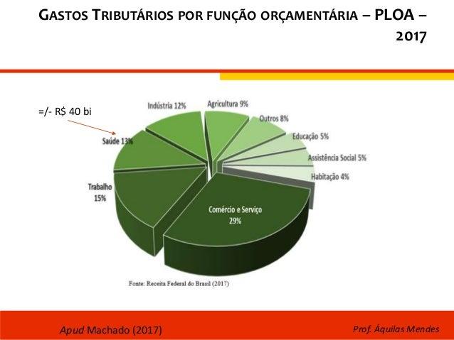 GASTOS TRIBUTÁRIOS POR FUNÇÃO ORÇAMENTÁRIA – PLOA – 2017 Prof. Áquilas Mendes =/- R$ 40 bi Apud Machado (2017)