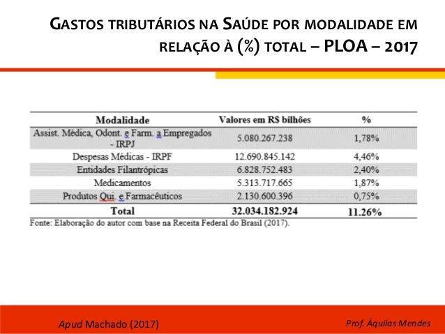 GASTOS TRIBUTÁRIOS NA SAÚDE POR MODALIDADE EM RELAÇÃO À (%) TOTAL – PLOA – 2017 Prof. Áquilas MendesApud Machado (2017)