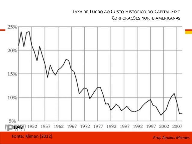 TAXA DE LUCRO AO CUSTO HISTÓRICO DO CAPITAL FIXO CORPORAÇÕES NORTE-AMERICANAS Fonte: Kliman (2012) 1947 Prof. Áquilas Mend...