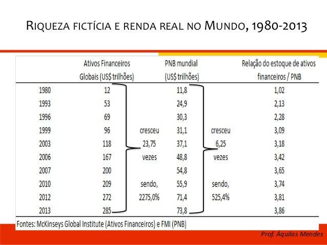 RIQUEZA FICTÍCIA E RENDA REAL NO MUNDO, 1980-2013 Prof. Áquilas Mendes