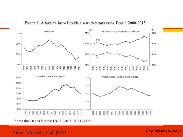 Prof. Áquilas MendesFonte: Marquetti et al. (2017)