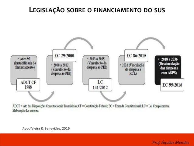 LEGISLAÇÃO SOBRE O FINANCIAMENTO DO SUS Prof. Áquilas Mendes Apud Vieira & Benevides, 2016