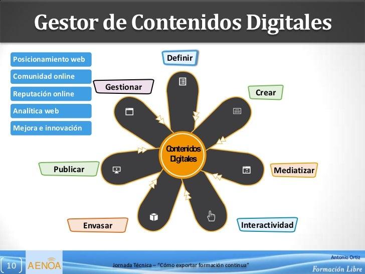 Gestor de Contenidos Digitales Posicionamiento web                                 Definir Comunidad online               ...
