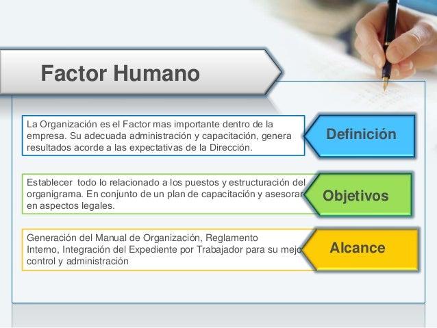 Factor Humano Analisis de Puestos Capacitación Aspectos Legales Manual de Organización Estructuración del Organigrama Resu...