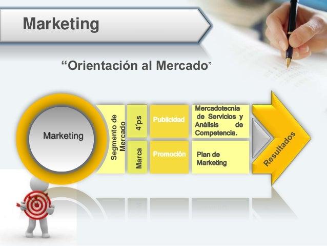 Enfoque Directivo Dotar al responsable de la empresa, de los elementos , indicadores y herramientas, necesarios para la ad...