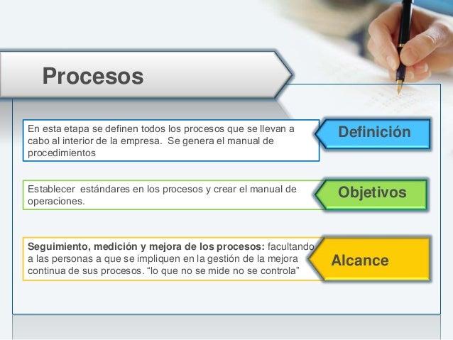Procesos Resultados MapeodeProcesos Análisisde losProcesos Documentación deProcesos Valoraciónde losProcesos Elaboraciónde...