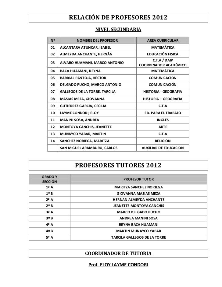 RELACIÓN DE PROFESORES 2012                            NIVEL SECUNDARIA   Nº              NOMBRE DEL PROFESOR             ...