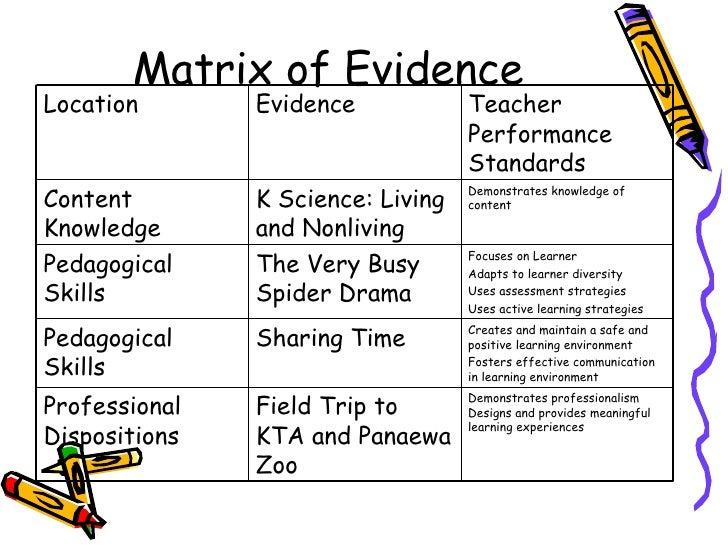 Matrix of Evidence Demonstrates professionalism Designs and provides meaningful learning experiences Field Trip to KTA and...